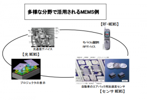 MEMS半導体